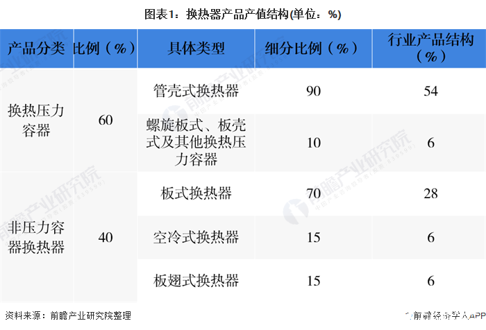 图表1:换热器产品产值结构(单位:%)
