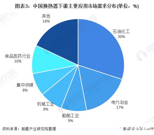 图表3:中国换热器下游主要应用市场需求分布(单位:%)