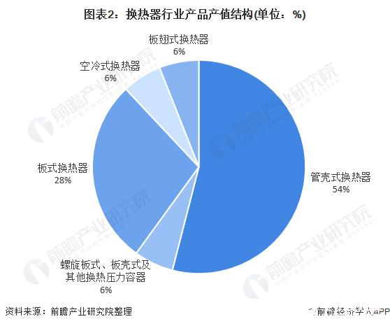 图表2:换热器行业产品产值结构(单位:%)