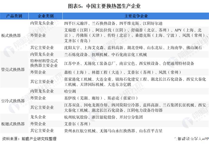 图表5:中国主要换热器生产企业