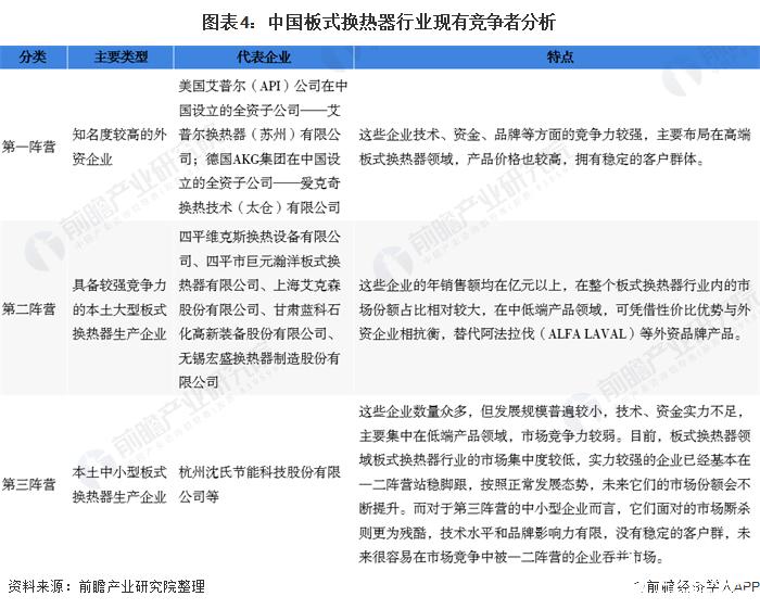 图表4:中国板式换热器行业现有竞争者分析