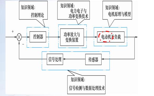 電力拖動自動控制系統的詳細課件概述