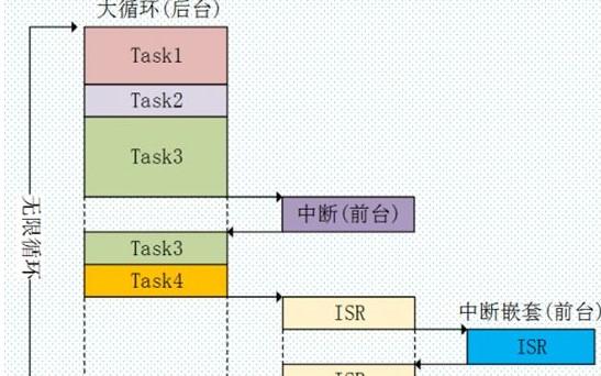 嵌入式軟件底層開發的框架陳述