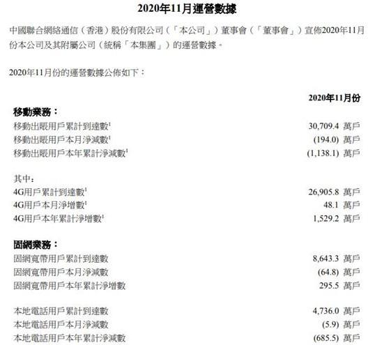 中國聯通4G用戶累計達2.69億戶