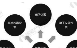 中国仪器仪表产业工业增加值不断增长,价格运行较为...