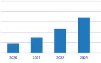 IDC預測,2024年中國區塊鏈市場整體支出規模將達到22.8億美元