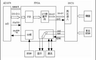 基于FPGA實現FIR數字濾波電路的設計及應用