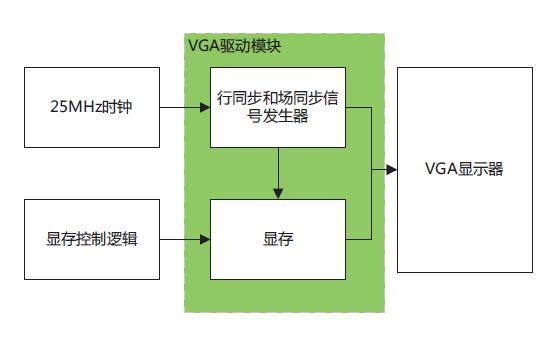 如何使用FPGA實現貪吃蛇游戲的設計