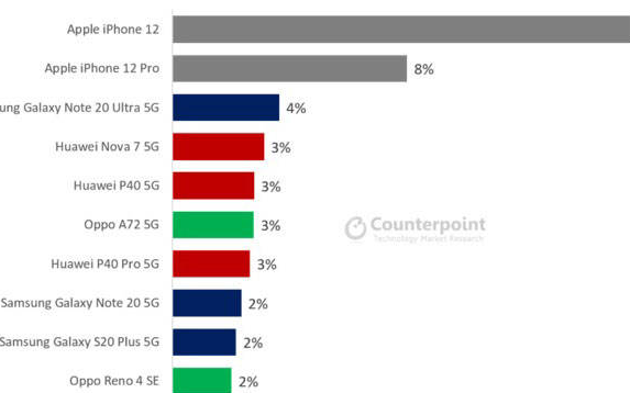 遭遇各类问题的iPhone12成为全球最畅销的5...