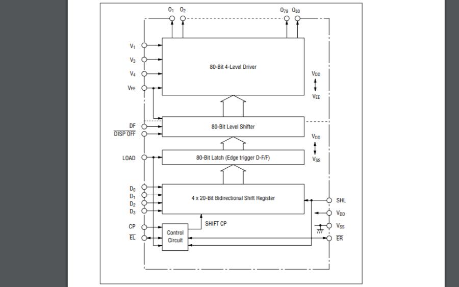 MSM5299A LCD段驅動器的數據手冊免費下載