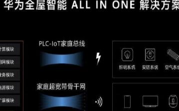 華為消費者業務總裁余承東正式發布了全屋智能解決方案