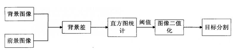 基于FPGA 圖像數據存儲方法