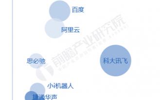 中國智能語音市場高速發展,到2021年市場規模將達到195億元