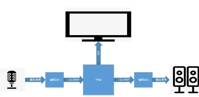 基于FPGA卡拉 ok 系统内部音频算法系统