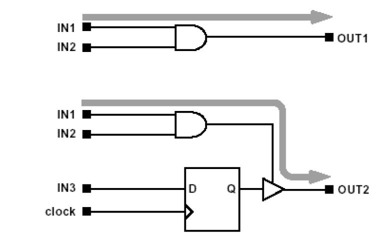 華為FPGA硬件的靜態時序分析與邏輯設計