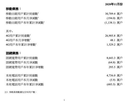 中國聯通公布11月份運營數據:未披露5G用戶數情況