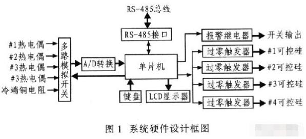 基于P89V51單片機和CD4051芯片實現4路智能溫控儀產品樣機的設計