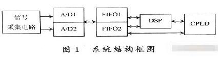 基于DSP芯片TMS320C25409和IDT7202芯片实现多路数据采集系统的设计