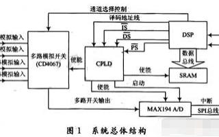 基于DSP芯片TMS320LF2407A和EPM570T100C5N實現多路數據采集系統設計