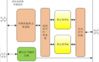 新址總控傳輸系統的應用優勢及方案設計