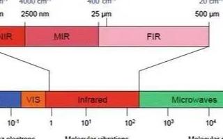 浙江大学了一种基于石墨烯纤维的双向中红外通讯系统