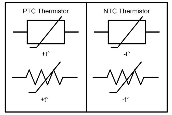 溫度傳感器常見的五種類型