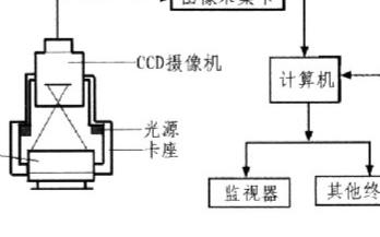 計CCD實現老式檢測設備實時監測設計