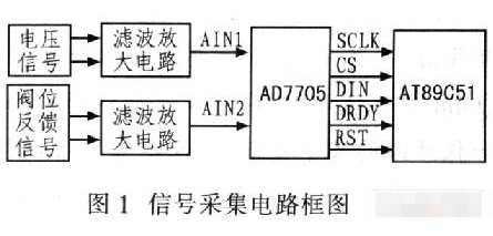 基于双MCU结构和总线技术实现电动执行器的设计