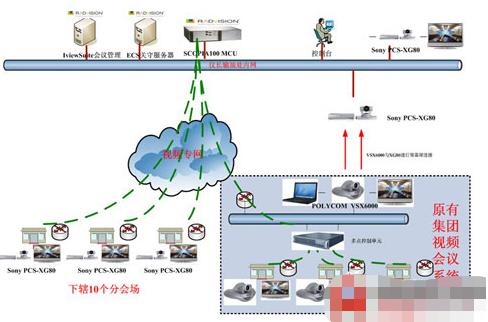 中国石化高清视频会议系统的功能特点及应用分析