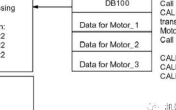 西门子PLC一个背景DB用于某个FB的多次背景