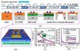 上海微系统所在5G射频滤波器领域取得重要进展