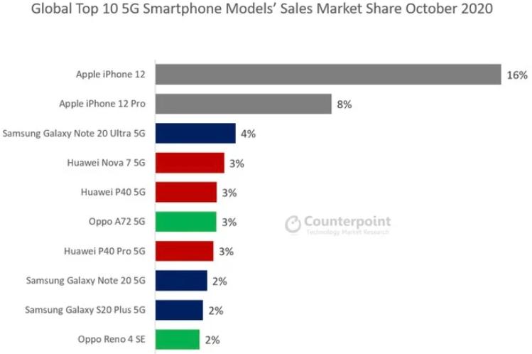 iPhone 12成全球最受欢迎的5G手机