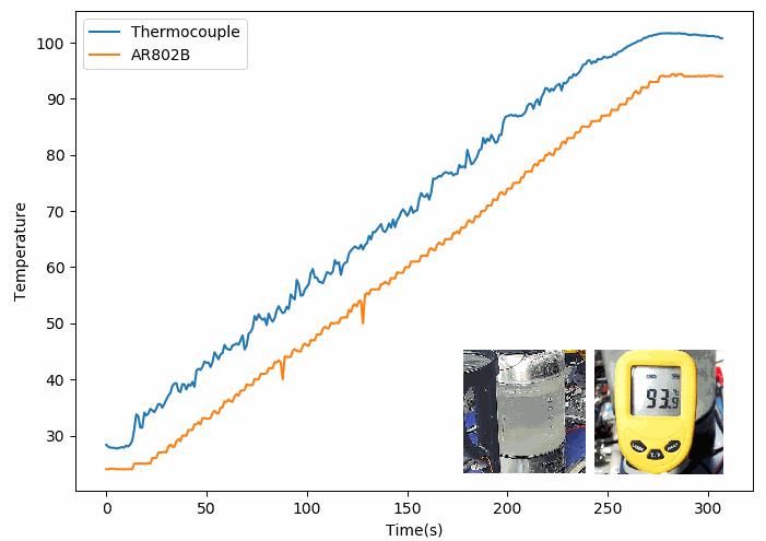 對比熱電偶和手持溫度計 紅外測溫儀AR802B測量特性