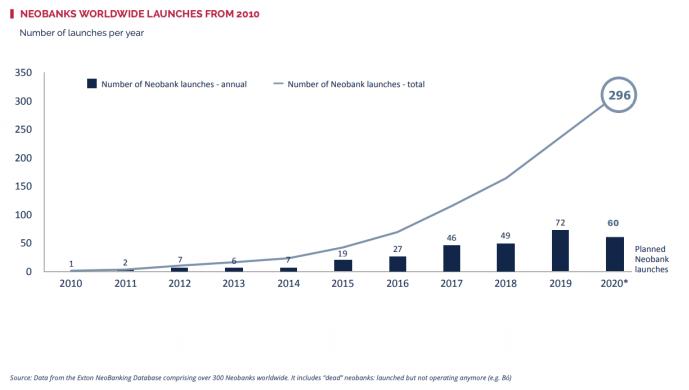 最新数据:2020年数字银行颇受欢迎