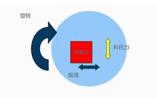MEMS陀螺仪的工作原理详细说明