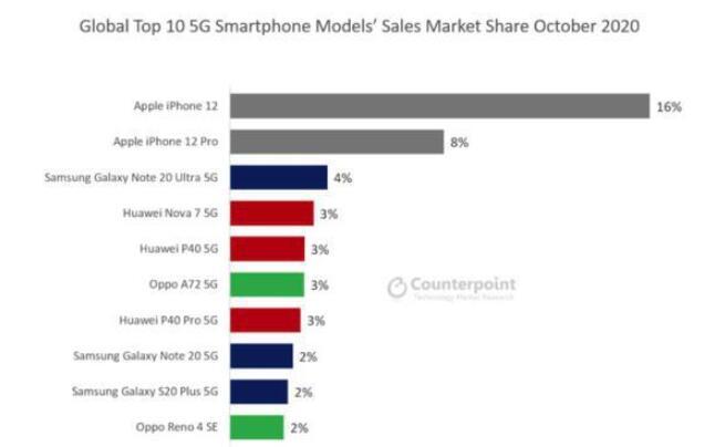 iPhone 12成为今年10月份全球销量最高的...