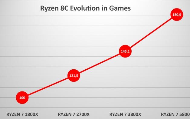 AMD Zen3相比初代架构游戏性能提升达81%