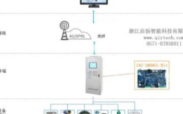 采用啟揚智能IMX6UL開發板的泵站遠程監控系統