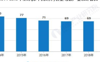 全球石墨電極價格波動較大,中國石墨電極產量繼續回升