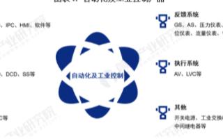 中国工业自动控制系统装置市场规模逐步攀升,年复合...