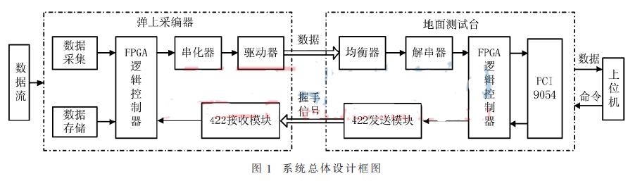 基于可編輯邏輯器件實現的LVDS接收端電路的優化設計