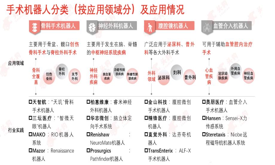 中國手術機器人行業的發展歷程,手術機器人行業的市場規模
