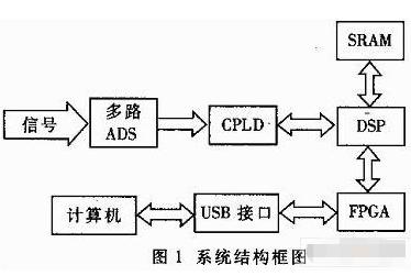 基于DSP芯片TMS320VC33和XCV50TQ144實現USB口數據采集分析系統設計