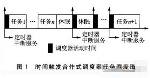 電子控制系統中時間觸發合作式調度器的應用研究
