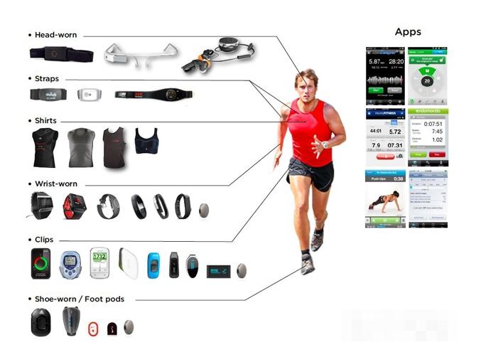 一文知道智能穿戴設備的概念及分類