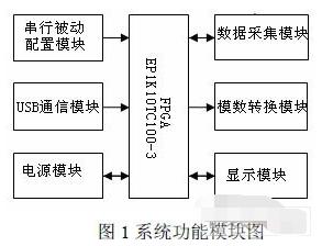 基于EP1K10TC100-3 FPGA和微控制器實現數據采集系統的應用方案