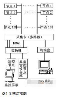 曙光4000A大規模機群監控系統的功能特點及應用分析
