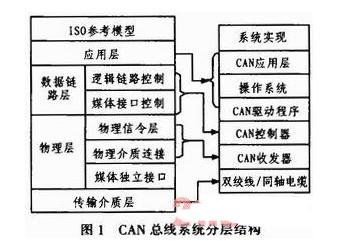 CAN总线同步机制/地址机制/仲裁机制分析