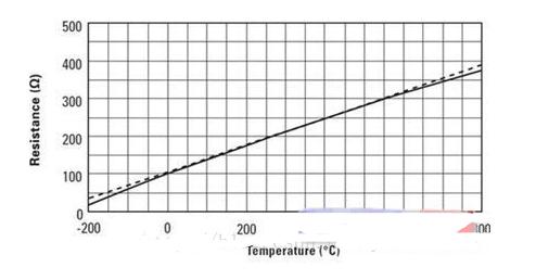 常见的四种温度传感器优缺点介绍