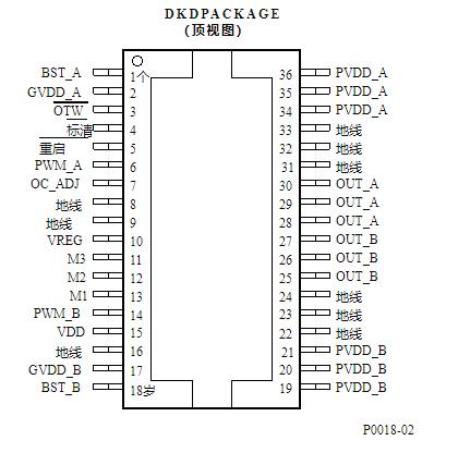 數字音頻放大器功率級器件TAS5261/62的功能特點及應用分析
